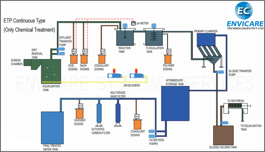 Wastewater Treatment Schematic Diagram Pdf on