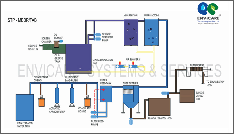 sewage treatment plants  mixed bed bio reactors